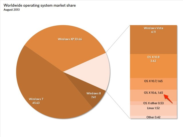 Worldwide operating system share