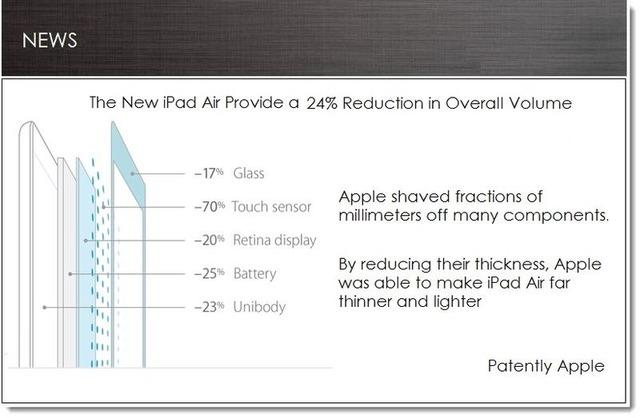 iPad-Airのディスプレイパーツ軽量化比率