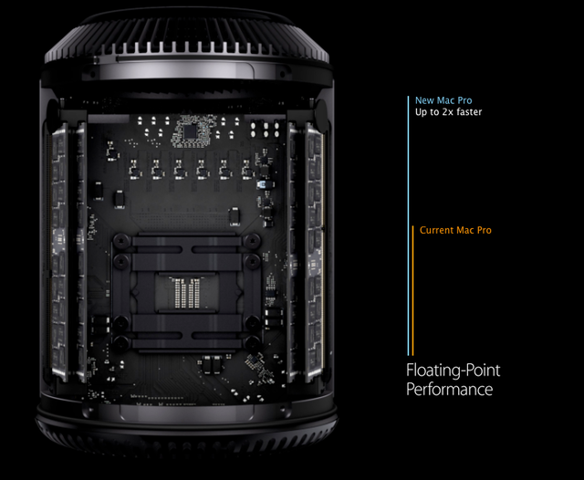 MacPro-Processor-Float-Point-Benchmark