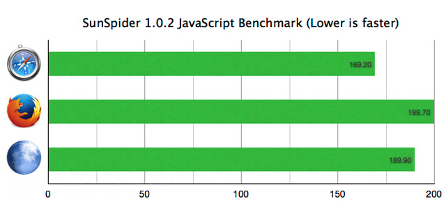Safari-Firefox-Pale-moon-Sunspider-benchmark