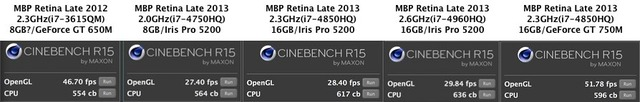 MacBookProRetina15inchGPUベンチマーク