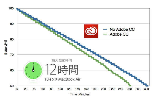With-without-Adobe-CC-MacBook-Battery-Drain