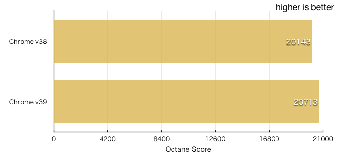 Google-Chrome-v38-and-v39-Ocatane-Benchmark