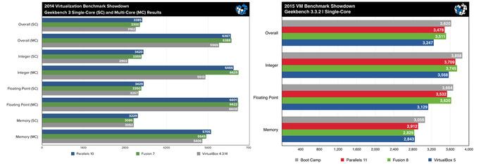 Parallels-Desktop-11-VMware-Fusion-8-Geekbench