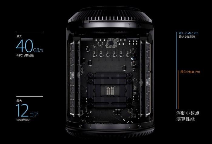 MacPro-Late2013-Xeon-Hero