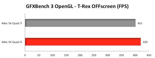 iMac-Retina-5K-GFXBench-3-T-Rex-HD