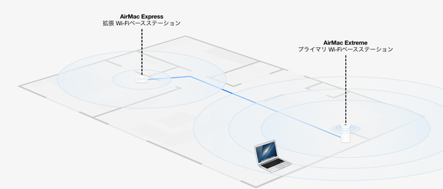 AirMac-Express-Extreme-Area