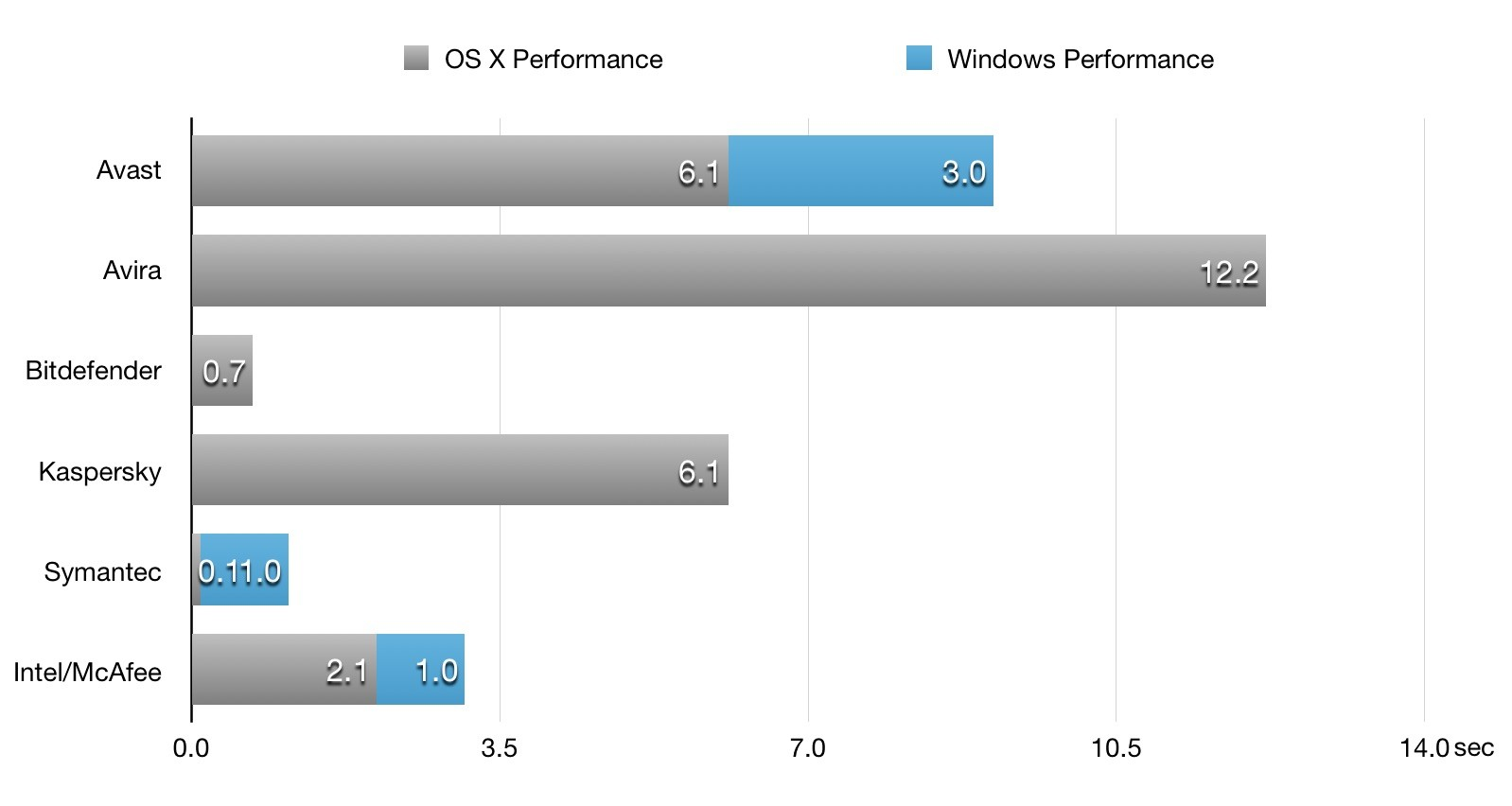 Windows-OS-X-Performance2