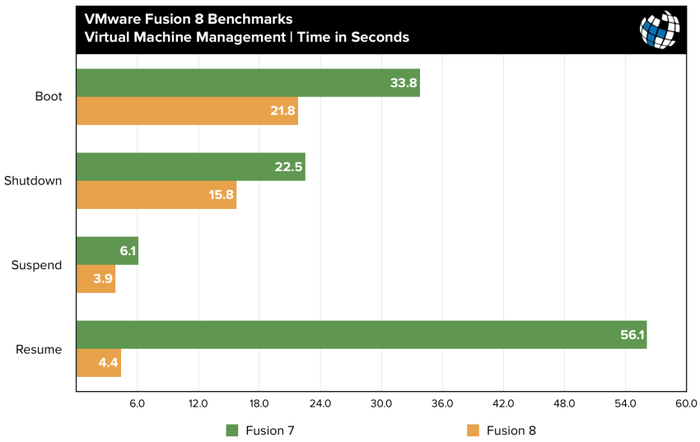 fusion-8-benchmarks-vm-management-850x537