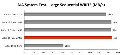 d2-Thunderbolt2-SSD-Upgarade-AJA-System-Test-WRITE