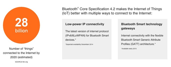 Bluetooth4-2-Internet-Protocol-Support-Profile