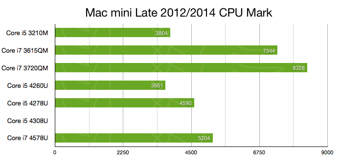 Mac-mini-Late2012-Late2014-CPU-Benchmark2