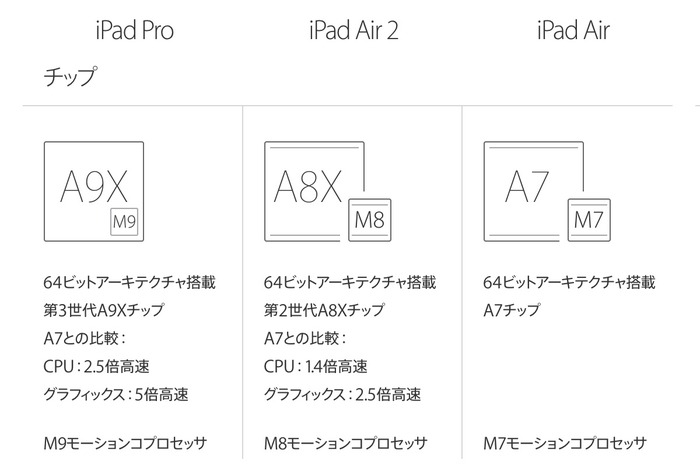Apple-AxCPU-for-iPad