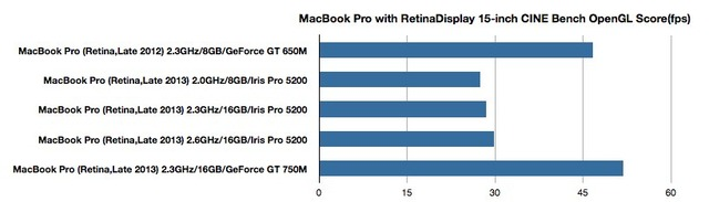 MacBook-Pro-Retina-Late2012-vs-2013-CINEBENCH-OpenGL