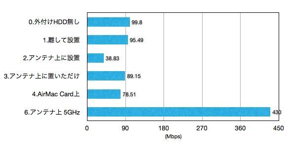 USB3-HDDの置き場所とWiFi速度
