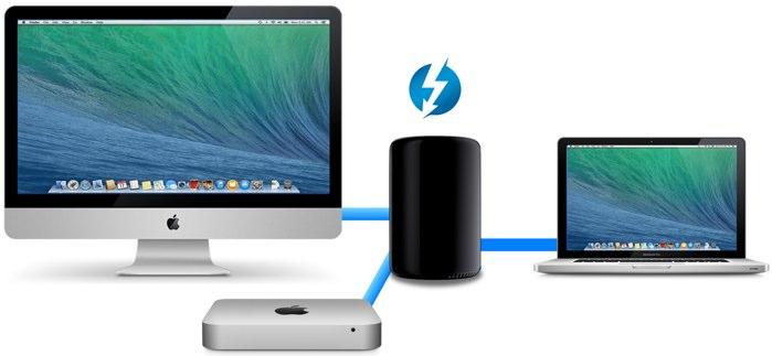 MacProをハブにしたThunderboltネットワーク