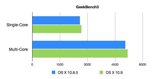 MacBookAir6,2でのMountaiLionとMavericksのGeekBench3スコア