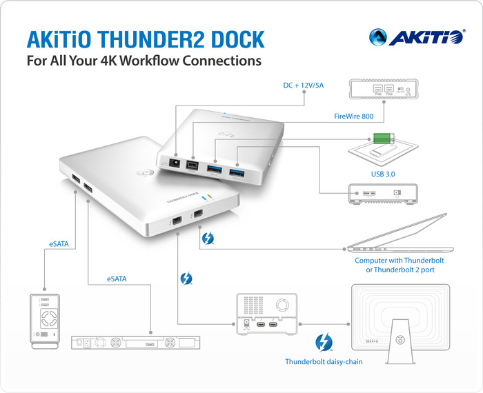 AKiTiO-Thunder2-Dock-usage-I_0