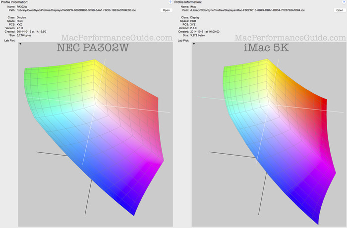 iMac-Retina-5K-and-NEC-PA302W-color-gamut
