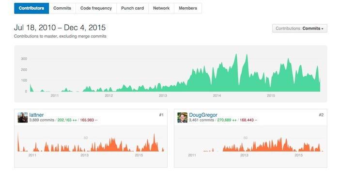 Swift-Contributors-GitHub