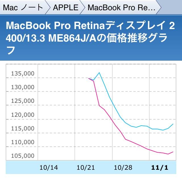 ME864JAの価格グラフ