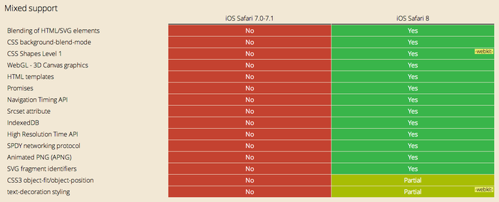 Safari-7-and-8-Support-table