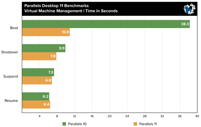 parallels-11-benchmarks-vm-management
