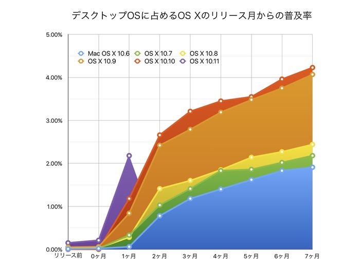 デスクトップOSに占めるOS-Xの普及率