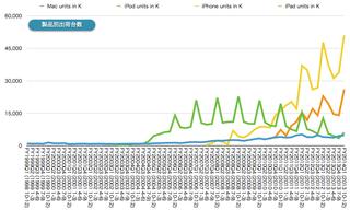 Apple製品別出荷台数