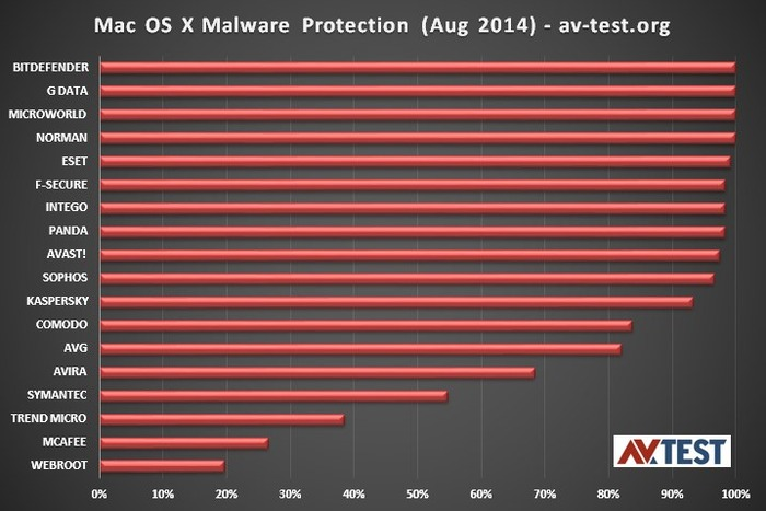 AV-TEST-Malware-Protection-Result