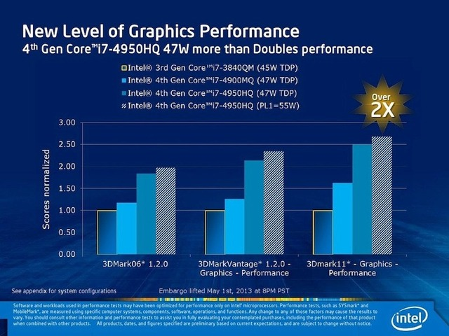 Intel-IvyBridge-vs-Haswell-Iris-GPU-benchmark