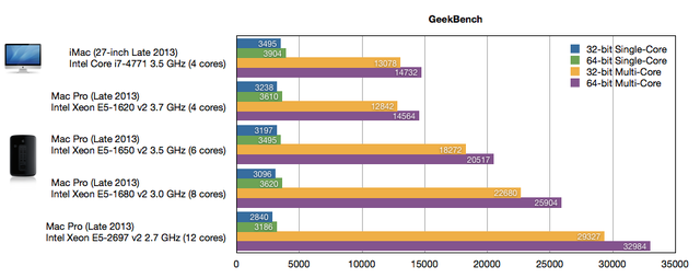 iMac-MacPro-2013-GeekBench
