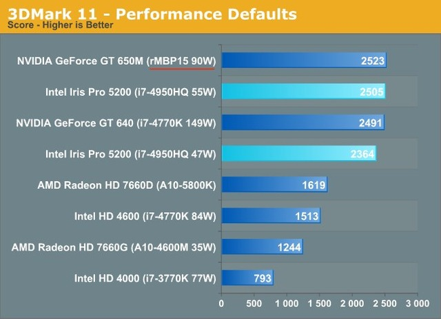MacBookPro-Retina-vs-Haswell-Iris
