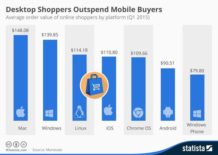 Dekstop-Shoppers-Outspend-Mobile-Buyers-Source-Monetate
