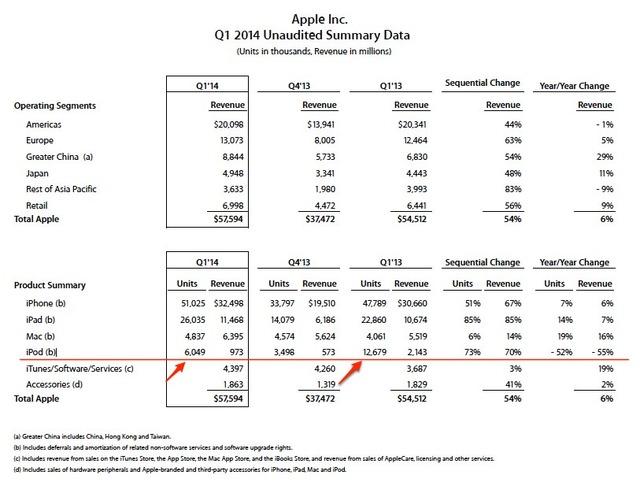 Apple-Q1-2014-業績
