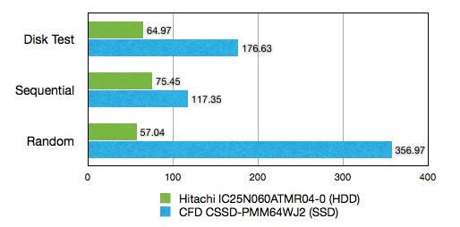 iBook-G4-HDD-vs-SSD-Xbench