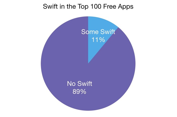 Swift-in-the-Top-100-Free-Apps