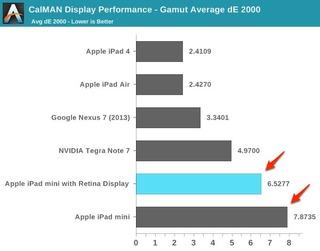 iPad-miniとmini-Retinaの色域比較