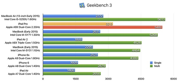 iPadPro-Geekbenchmark-score-vs-Mac-Hero
