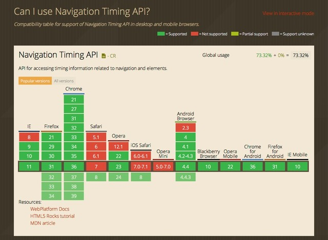 Safari-8-Navigation-Timing-API-Support