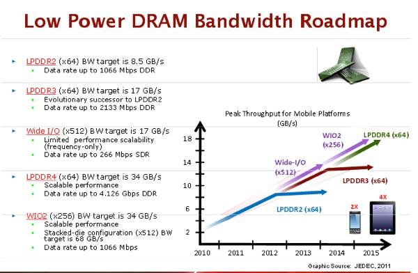 LPDDR-Bandwidth-Hero