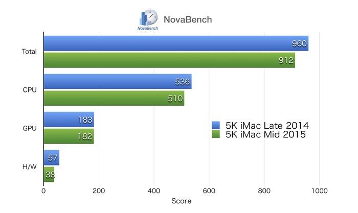 iMac-5K-Retina-NovaBench