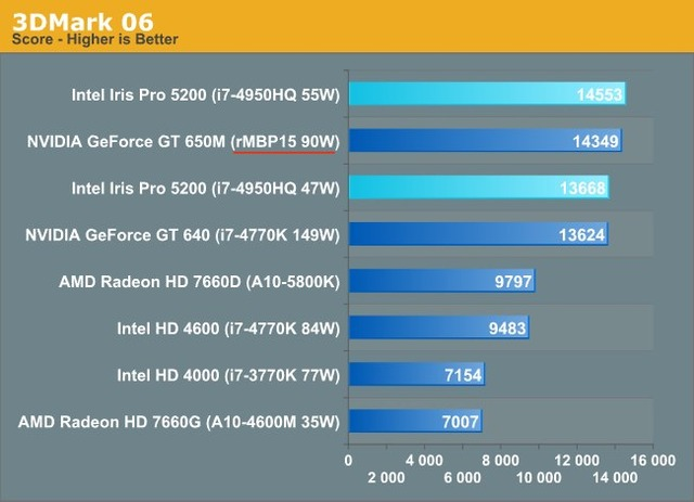 MacBookPro-Retina-vs-Haswell-Iris-1