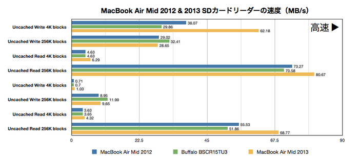 MacBook Air Mid 2012 & 2013カードリーダーベンチマーク(MB/s)
