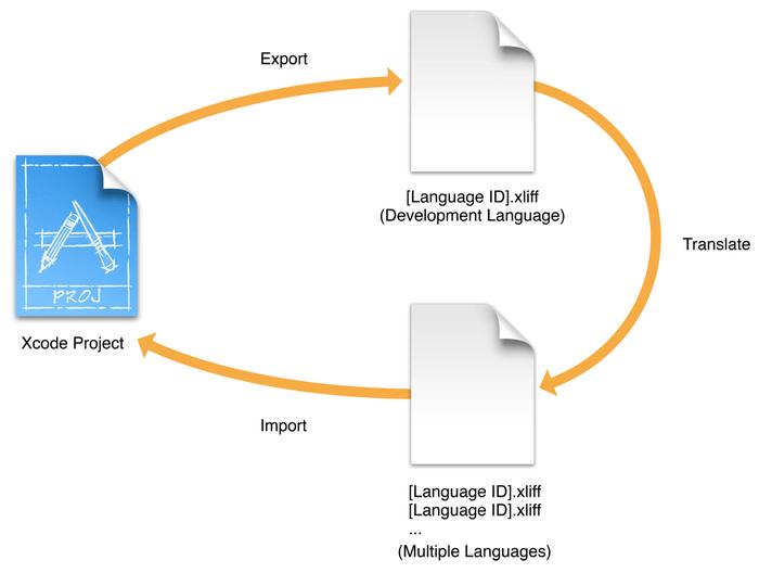 export_import_process_2x