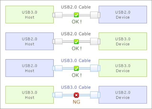 USB2-USB3-下位互換性
