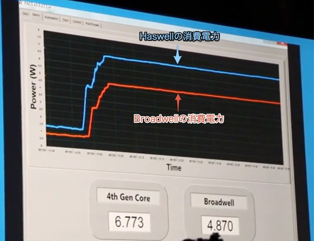 HaswellとBroadwellの消費電力グラフ