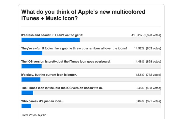 9to5Mac-Poll-iTunes13
