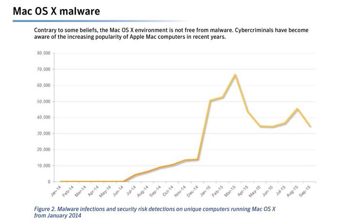 Mac-OS-X-Malware-2014