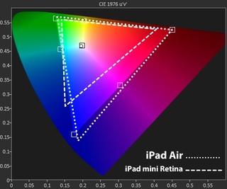 iPad-Airとmini-Retinaの色域